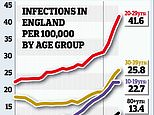 So has No. 10 REALLY got its science right? Almost all Covid fatalities are among older people