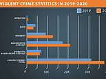Minneapolis City Council alarmed by a surge in violent crime two months after cutting police budget