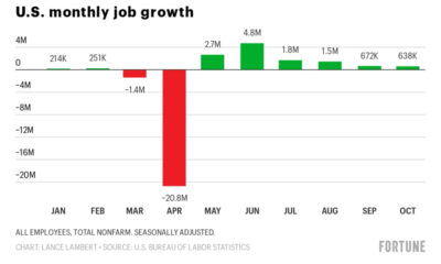 Not everyone is feeling the recovery: The economy as told by 8 charts