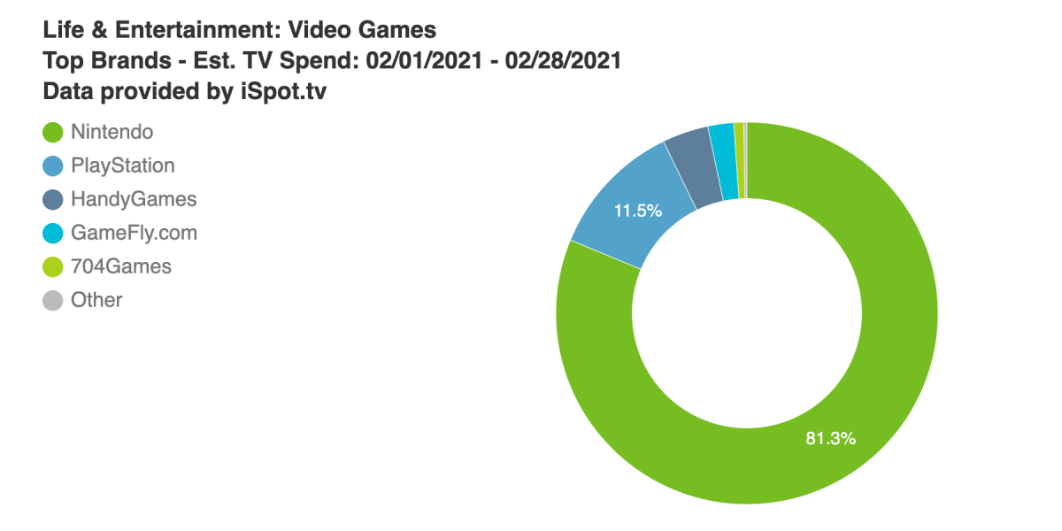 Nintendo fuels rebound in game industry TV ad spend in February