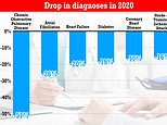 Lung and heart disease diagnoses fell by up to HALF during pandemic