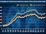 Covid hospitalisations spike in nearly TWO THIRDS of trusts in England