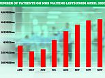 NHS waiting list for ops hits record high with 4.46million people now in need of hospital treatment